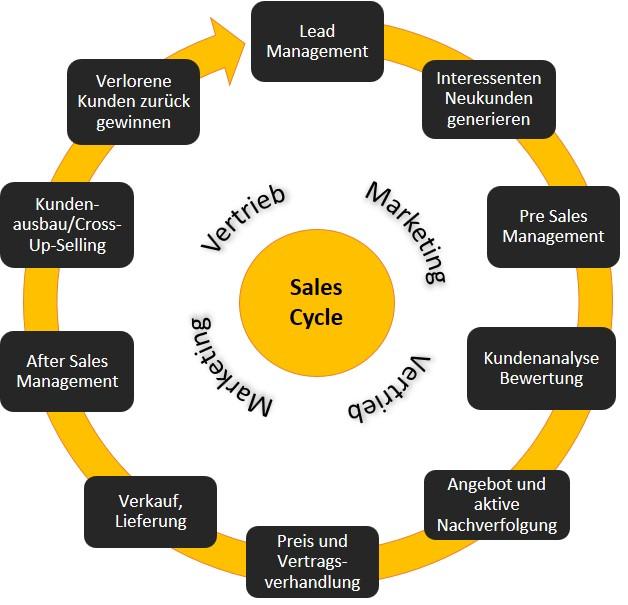 Sales Cycle Vertriebszyklus ING-VMT
