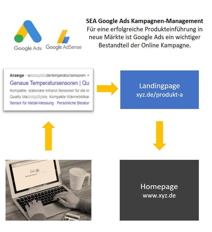 SEA Google Ads, Digital Marketing ING-VMT