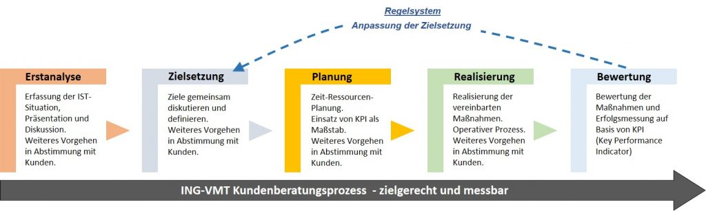 ING-VMT-Beratgungsprozess-Vertriebsberatung-Marketingberatung