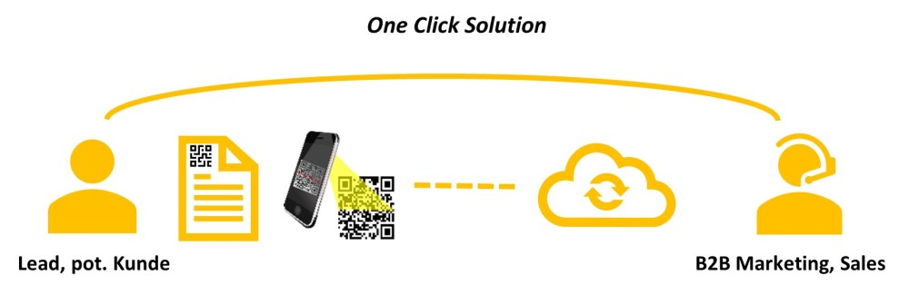Direct Mail One Click Solution ING-VMT