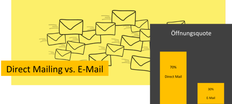 Direct Mailing vs. EMail