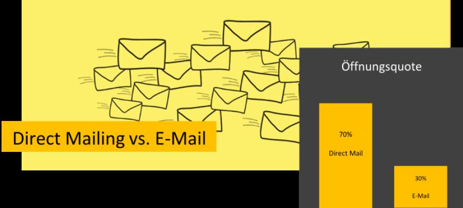 Header B2B Direct Mail EMail Marketing ING-VMT